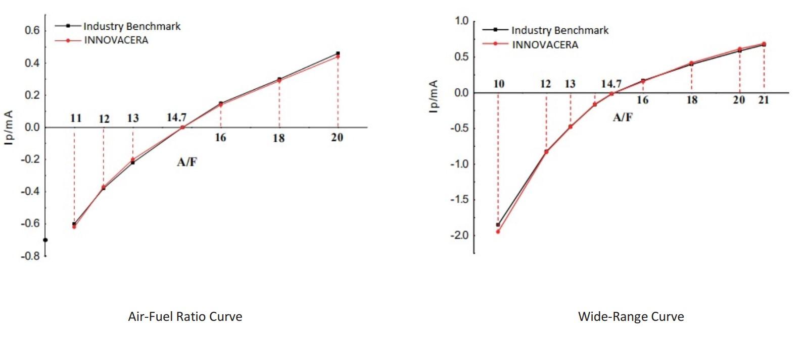 Planar Oxygen Sensor Element Characteristic Curve